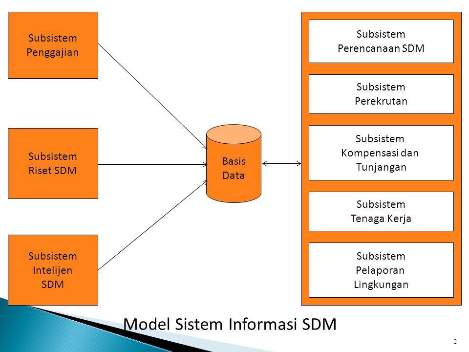 2 Basis Data Subsistem Penggajian Subsistem Riset SDM Subsistem Intelijen SDM Subsistem Perencanaan SDM Subsistem Perekrutan Subsistem Kompensasi dan Tunjangan Subsistem Pelaporan Lingkungan Subsistem Tenaga Kerja Model Sistem Informasi SDM