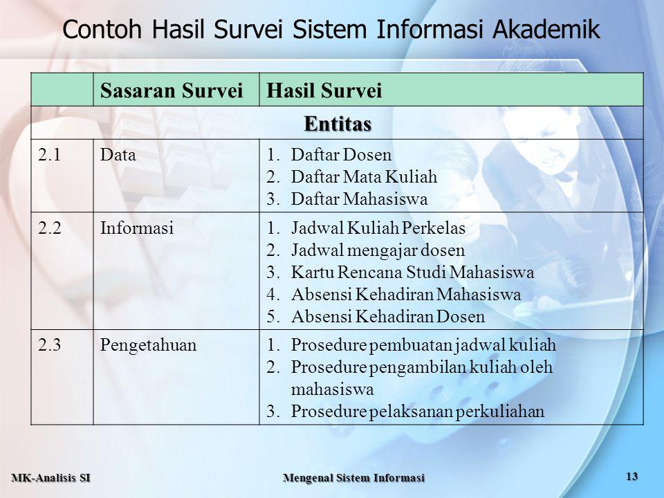 Sasaran SurveiHasil Survei Entitas 2.1Data1.Daftar Dosen 2.Daftar Mata Kuliah 3.Daftar Mahasiswa 2.2Informasi1.Jadwal Kuliah Perkelas 2.Jadwal mengaja