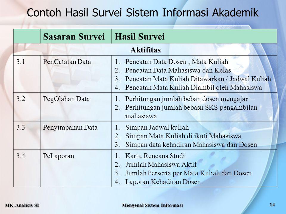 Sasaran SurveiHasil Survei Aktifitas 3.1 C PenCatatan Data1.Pencatan Data Dosen, Mata Kuliah 2.Pencatan Data Mahasiswa dan Kelas 3.Pencatan Mata Kulia