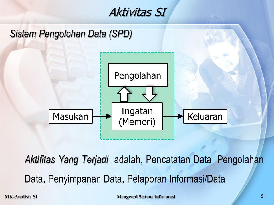 Aktivitas SI Sistem Pengolohan Data (SPD) Pengolahan KeluaranMasukan Ingatan (Memori) Aktifitas Yang Terjadi adalah, Pencatatan Data, Pengolahan Data,