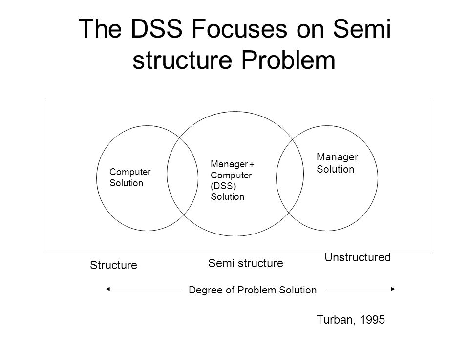 The DSS Focuses on Semi structure Problem Computer Solution Manager + Computer (DSS) Solution Manager Solution Degree of Problem Solution Structure Se