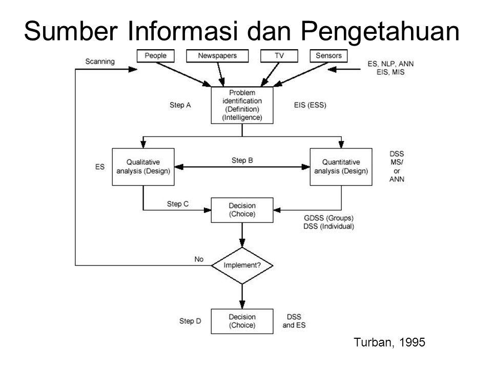 Sumber Informasi dan Pengetahuan Turban, 1995