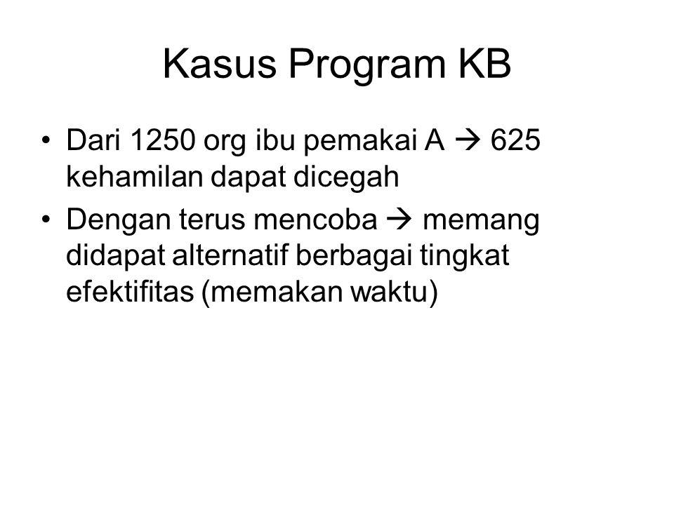 Kasus Program KB Dari 1250 org ibu pemakai A  625 kehamilan dapat dicegah Dengan terus mencoba  memang didapat alternatif berbagai tingkat efektifitas (memakan waktu)