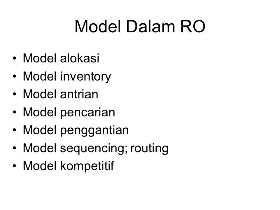 Model Dalam RO Model alokasi Model inventory Model antrian Model pencarian Model penggantian Model sequencing; routing Model kompetitif