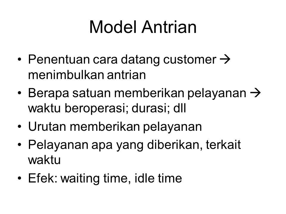 Model Antrian Penentuan cara datang customer  menimbulkan antrian Berapa satuan memberikan pelayanan  waktu beroperasi; durasi; dll Urutan memberikan pelayanan Pelayanan apa yang diberikan, terkait waktu Efek: waiting time, idle time