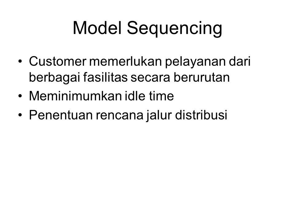 Model Sequencing Customer memerlukan pelayanan dari berbagai fasilitas secara berurutan Meminimumkan idle time Penentuan rencana jalur distribusi