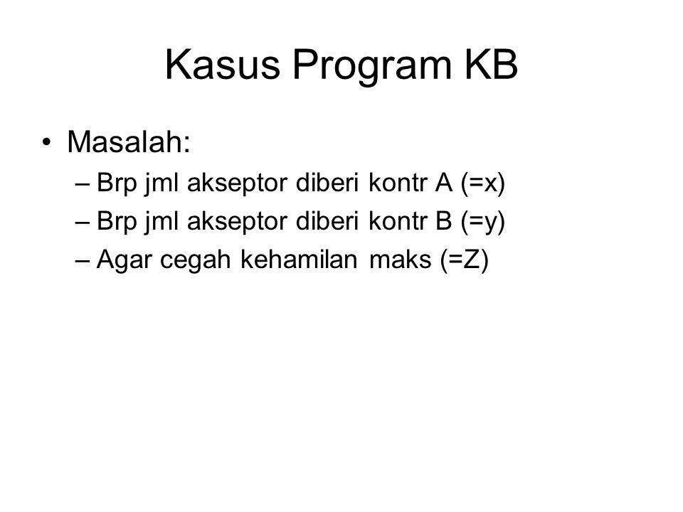 Kasus Program KB Masalah: –Brp jml akseptor diberi kontr A (=x) –Brp jml akseptor diberi kontr B (=y) –Agar cegah kehamilan maks (=Z)