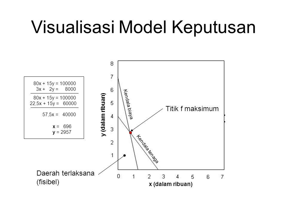 Visualisasi Model Keputusan Kendala biaya Kendala tenaga y (dalam ribuan) x (dalam ribuan) Daerah terlaksana (fisibel) Titik f maksimum 80x + 15y = 100000 3x + 2y = 8000 80x + 15y = 100000 22,5x + 15y = 60000 57,5x = 40000 x = 696 y = 2957