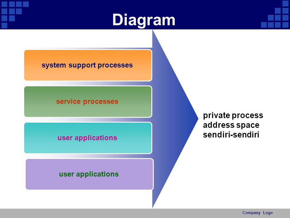 Company Logo User Mode 1 system support processes, seperti: logon process dan the session manager 2 Service processes (host Win32 service), Task Scheduler & Spooler service.