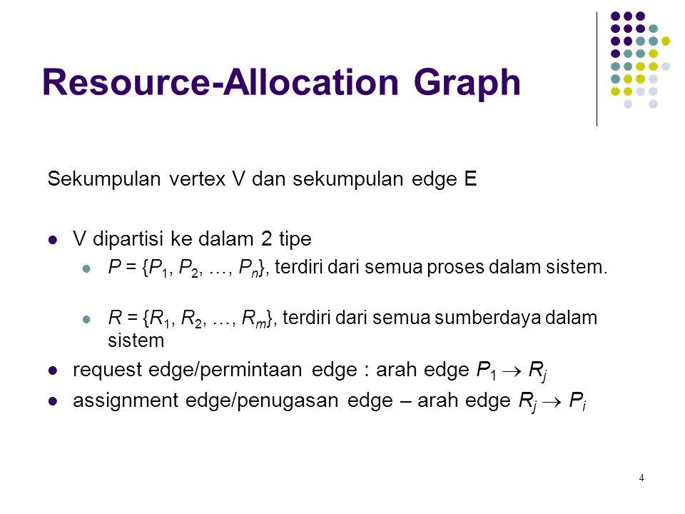 4 Resource-Allocation Graph Sekumpulan vertex V dan sekumpulan edge E V dipartisi ke dalam 2 tipe P = {P 1, P 2, …, P n }, terdiri dari semua proses dalam sistem.