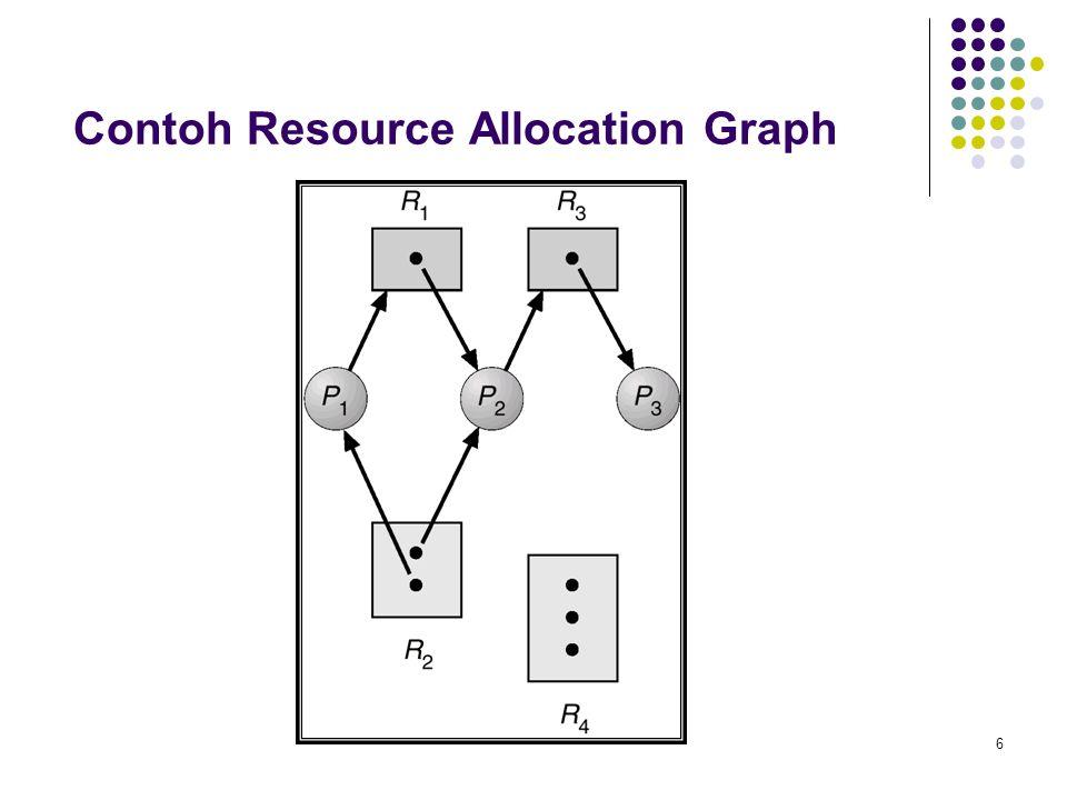 6 Contoh Resource Allocation Graph