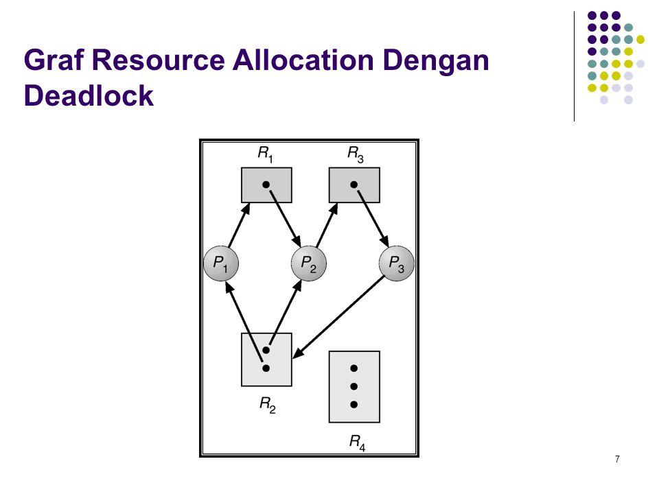 7 Graf Resource Allocation Dengan Deadlock