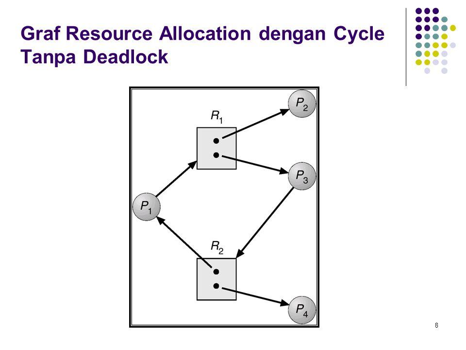 8 Graf Resource Allocation dengan Cycle Tanpa Deadlock