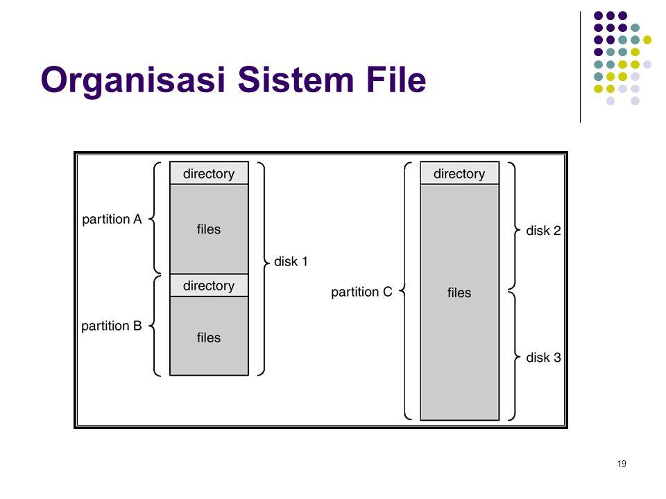 19 Organisasi Sistem File