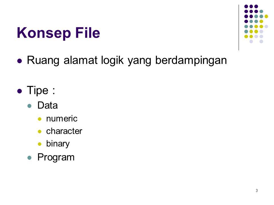 3 Konsep File Ruang alamat logik yang berdampingan Tipe : Data numeric character binary Program