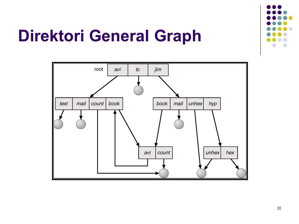 30 Direktori General Graph