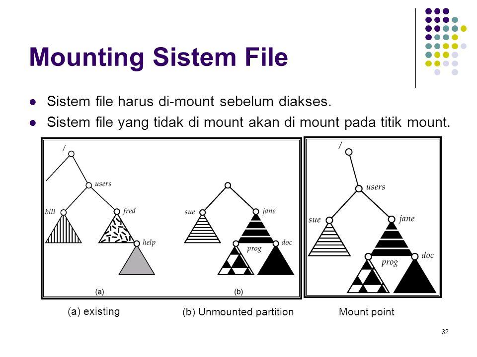 32 Mounting Sistem File Sistem file harus di-mount sebelum diakses. Sistem file yang tidak di mount akan di mount pada titik mount. (a) existing (b) U