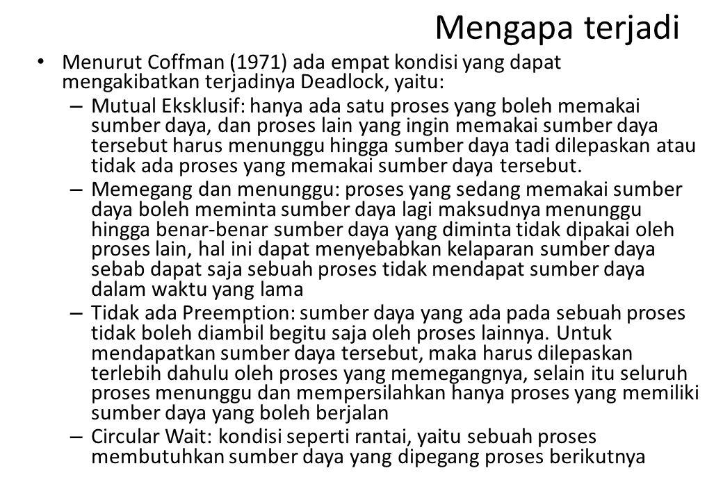 Mengapa terjadi Menurut Coffman (1971) ada empat kondisi yang dapat mengakibatkan terjadinya Deadlock, yaitu: – Mutual Eksklusif: hanya ada satu prose