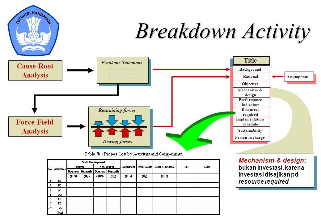 Mechanism & design: bukan investasi, karena investasi disajikan pd resource required Breakdown Activity Cause-Root Analysis Problems Statement …………………