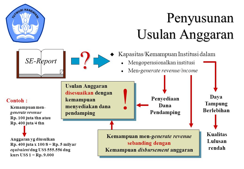 SE-Report Penyusunan Usulan Anggaran u Kapasitas/Kemampuan Institusi dalam l Mengoperasionalkan institusi l Men-generate revenue/income? Daya Tampung