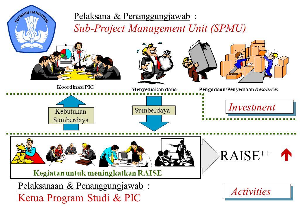 RAISE ++  Pelaksanaan & Penanggungjawab : Ketua Program Studi & PIC Pelaksana & Penanggungjawab : Sub-Project Management Unit (SPMU) Menyediakan dana
