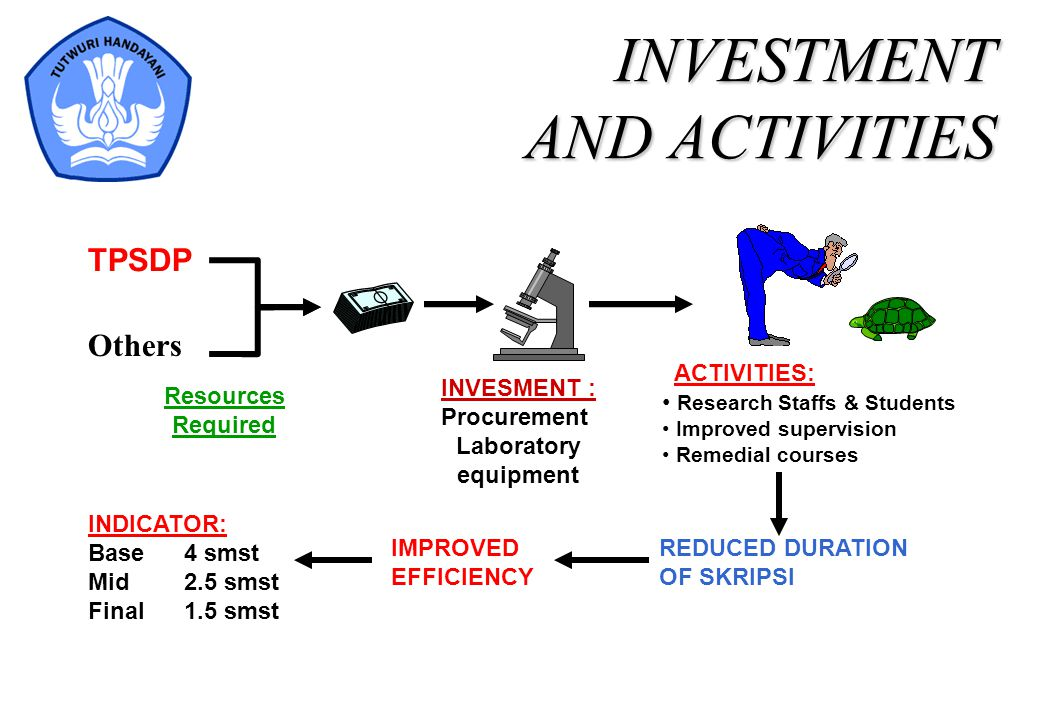 INVESTMENT AND ACTIVITIES REDUCED DURATION OF SKRIPSI IMPROVED EFFICIENCY INDICATOR: Base4 smst Mid2.5 smst Final1.5 smst ACTIVITIES: Research Staffs