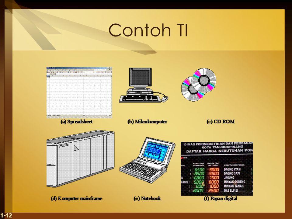 Contoh TI 1-12