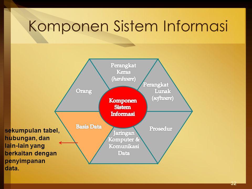 Komponen Sistem Informasi 32 sekumpulan tabel, hubungan, dan lain-lain yang berkaitan dengan penyimpanan data.