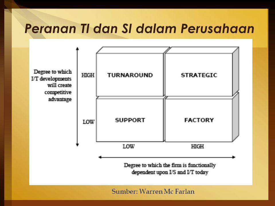 Peranan TI dan SI dalam Perusahaan Sumber: Warren Mc Farlan