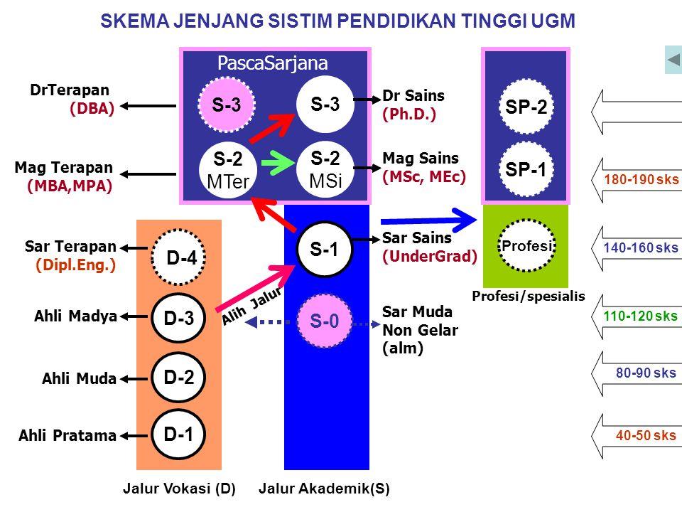 SKEMA JENJANG SISTIM PENDIDIKAN TINGGI Alih Jalur 110-120 sks 140-160 sks 180-190 sks 80-90 sks 40-50 sks S-1 Mag Sains (MSc, MEc) Dr Sains (Ph.D.) S-0 Sar Sains (UnderGrad) Sar Muda Non Gelar (alm) S-3 S-2 MSi Jalur Akademik(S) D-3 D-4 Jalur Vokasi (D) Sar Terapan (Dipl.Eng.) Ahli Pratama Ahli Muda Ahli Madya D-2 D-1 Profesi SP-2 SP-1 Profesi/spesialis Mag Terapan (MBA,MPA) DrTerapan (DBA) PascaSarjana S-3 S-2 MTer S-3 S-2 MSi SP-2 SP-1 SKEMA JENJANG SISTIM PENDIDIKAN TINGGI UGM