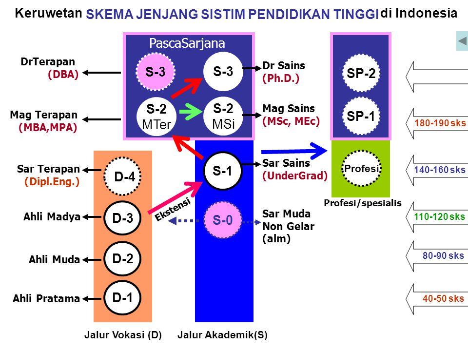 Keruwetan SKEMA JENJANG SISTIM PENDIDIKAN TINGGI di Indonesia Ekstensi 110-120 sks 140-160 sks 180-190 sks 80-90 sks 40-50 sks S-1 Mag Sains (MSc, MEc) Dr Sains (Ph.D.) S-0 Sar Sains (UnderGrad) Sar Muda Non Gelar (alm) S-3 S-2 MSi Jalur Akademik(S) D-3 D-4 Jalur Vokasi (D) Sar Terapan (Dipl.Eng.) Ahli Pratama Ahli Muda Ahli Madya D-2 D-1 Profesi SP-2 SP-1 Profesi/spesialis Mag Terapan (MBA,MPA) DrTerapan (DBA) PascaSarjana S-3 S-2 MTer S-3 S-2 MSi SP-2 SP-1 SKEMA JENJANG SISTIM PENDIDIKAN TINGGI