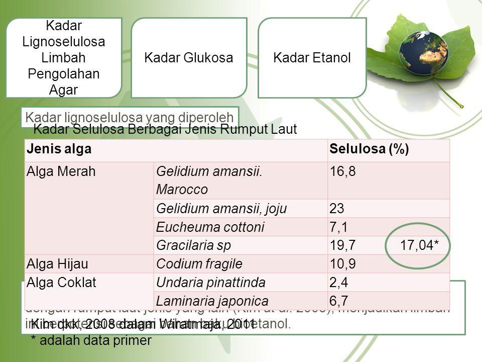 Kadar Lignoselulosa Limbah Pengolahan Agar Kadar GlukosaKadar Etanol Kadar lignoselulosa yang diperoleh No Komponen Presentasi (%) 1Lignin3.05 2Selulosa17.04 3Hemiselulosa32.15 Kadar selulosa ini (sebesar 17,04 %) cukup tinggi bila dibandingkan dengan rumput laut jenis yang lain (Kim at al.