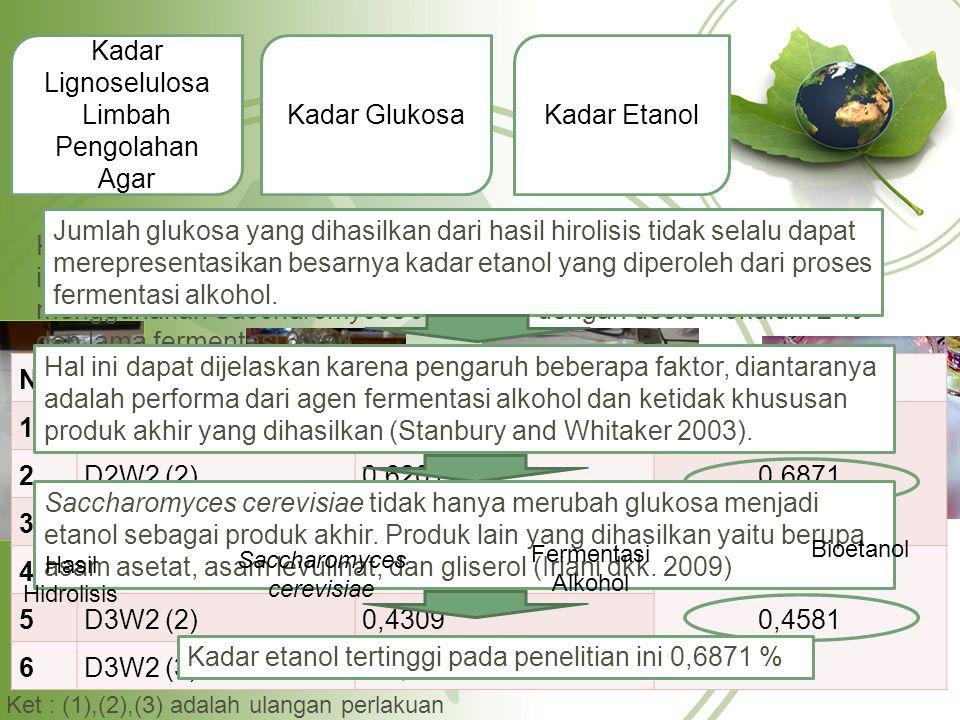 Kadar Lignoselulosa Limbah Pengolahan Agar Kadar GlukosaKadar Etanol Kadar etanol yang dianalisis berasal dari hasil hidrolisis pada dosis inokulum 7,