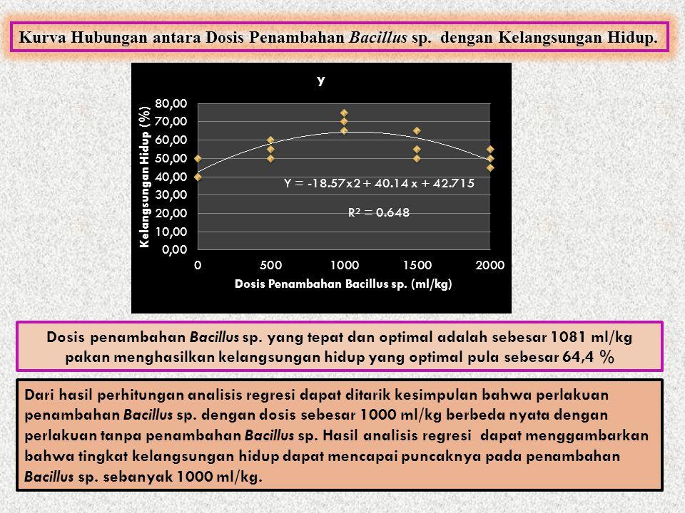 Dari hasil perhitungan analisis regresi dapat ditarik kesimpulan bahwa perlakuan penambahan Bacillus sp. dengan dosis sebesar 1000 ml/kg berbeda nyata