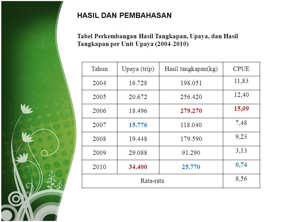 HASIL DAN PEMBAHASAN Tabel Perkembangan Hasil Tangkapan, Upaya, dan Hasil Tangkapan per Unit Upaya (2004-2010) TahunUpaya (trip)Hasil tangkapan(kg)CPU