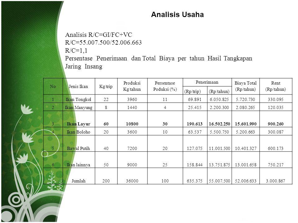 Analisis Usaha NoJenis IkanKg/trip Produksi Kg/tahun Persentase Poduksi (%) Penerimaan Biaya Total (Rp/tahun) Rent (Rp/tahun) (Rp/trip)(Rp/tahun) 1Ika