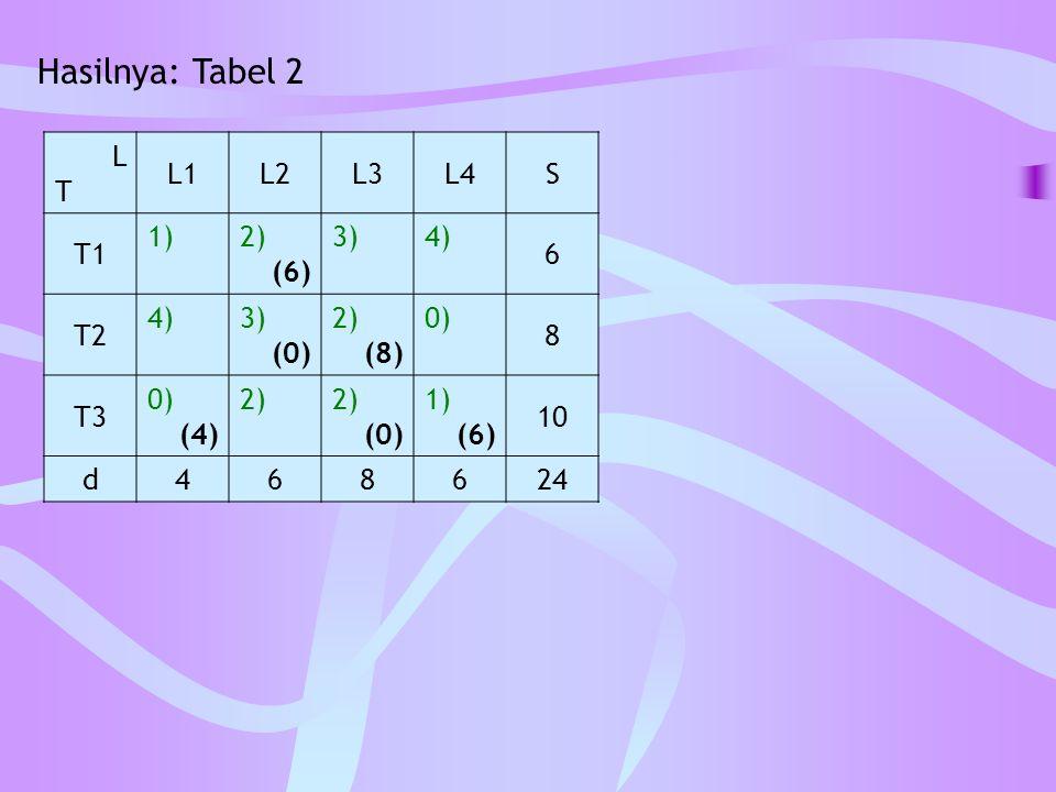 Hasilnya: Tabel 2 LTLT L1L2L3L4S T1 1)2) (6) 3)4) 6 T2 4)3) (0) 2) (8) 0) 8 T3 0) (4) 2) (0) 1) (6) 10 d468624
