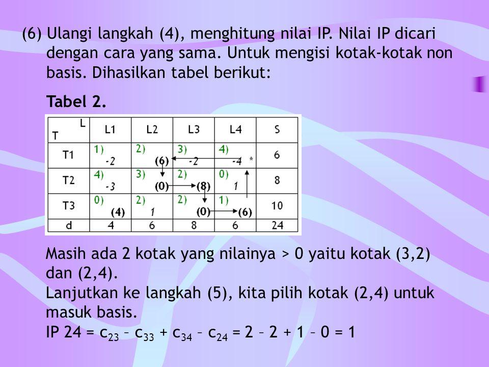 (6) Ulangi langkah (4), menghitung nilai IP. Nilai IP dicari dengan cara yang sama. Untuk mengisi kotak-kotak non basis. Dihasilkan tabel berikut: Tab
