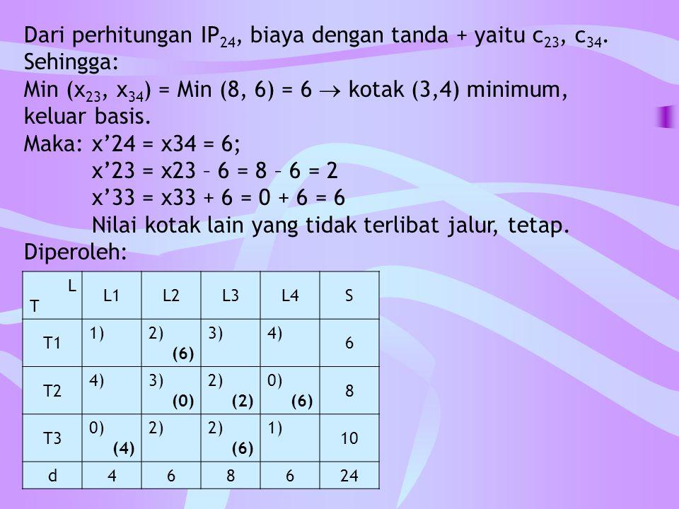 Dari perhitungan IP 24, biaya dengan tanda + yaitu c 23, c 34. Sehingga: Min (x 23, x 34 ) = Min (8, 6) = 6  kotak (3,4) minimum, keluar basis. Maka: