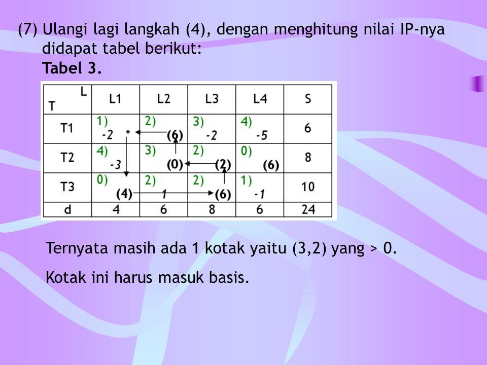 (7) Ulangi lagi langkah (4), dengan menghitung nilai IP-nya didapat tabel berikut: Tabel 3. Ternyata masih ada 1 kotak yaitu (3,2) yang > 0. Kotak ini
