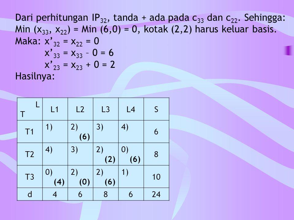 Dari perhitungan IP 32, tanda + ada pada c 33 dan c 22. Sehingga: Min (x 33, x 22 ) = Min (6,0) = 0, kotak (2,2) harus keluar basis. Maka:x' 32 = x 22