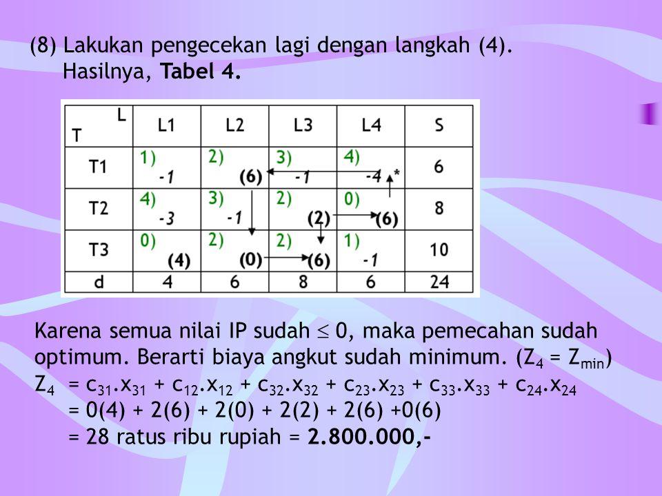 (8) Lakukan pengecekan lagi dengan langkah (4). Hasilnya, Tabel 4. Karena semua nilai IP sudah  0, maka pemecahan sudah optimum. Berarti biaya angkut