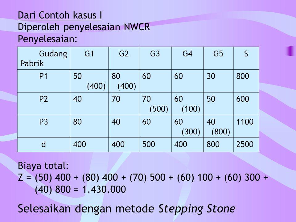 Dari Contoh kasus I Diperoleh penyelesaian NWCR Penyelesaian: Gudang Pabrik G1G2G3G4G5S P150 (400) 80 (400) 60 30800 P24070 (500) 60 (100) 50600 P3804