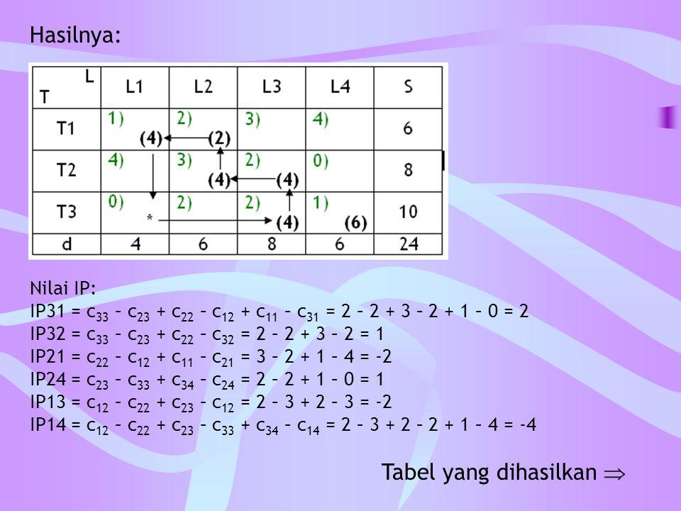 Hasilnya: Nilai IP: IP31 = c 33 – c 23 + c 22 – c 12 + c 11 – c 31 = 2 – 2 + 3 – 2 + 1 – 0 = 2 IP32 = c 33 – c 23 + c 22 – c 32 = 2 – 2 + 3 – 2 = 1 IP
