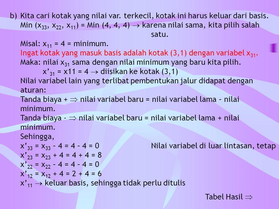 b) Kita cari kotak yang nilai var. terkecil, kotak ini harus keluar dari basis. Min (x 33, x 22, x 11 ) = Min (4, 4, 4)  karena nilai sama, kita pili