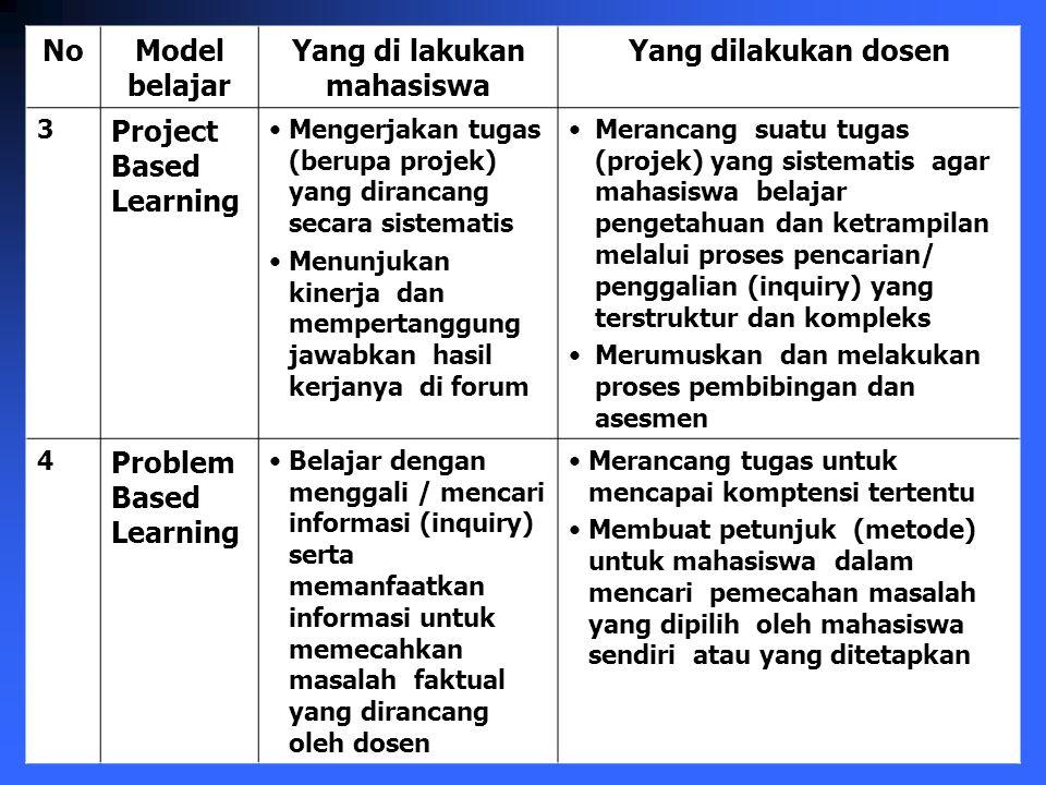 Pembelajaran Kooperatif Manfaatkanlah potensi positif dari kerjasama (team work) dalam pembelajaran