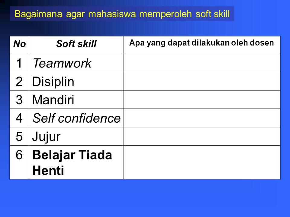 NoModel belajar Yang di lakukan mahasiswa kemampuan yang dapat diperoleh mahasiswa 3 Project Based Learning Mengerjakan tugas (berupa projek) yang tel