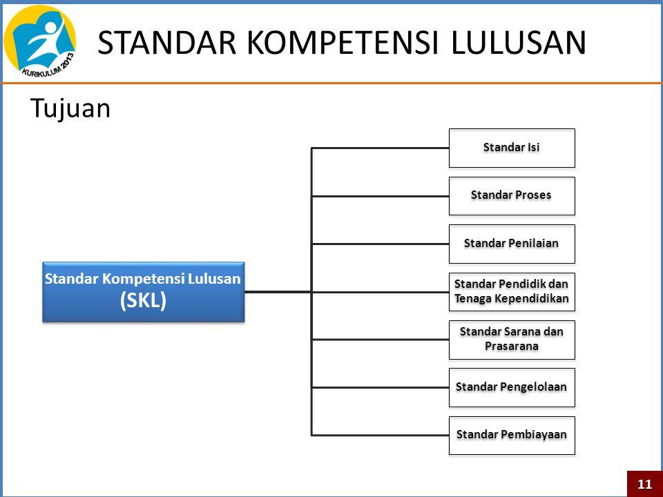 STANDAR KOMPETENSI LULUSAN Tujuan Standar Kompetensi Lulusan (SKL) Standar Isi Standar Proses Standar Penilaian Standar Pendidik dan Tenaga Kependidik