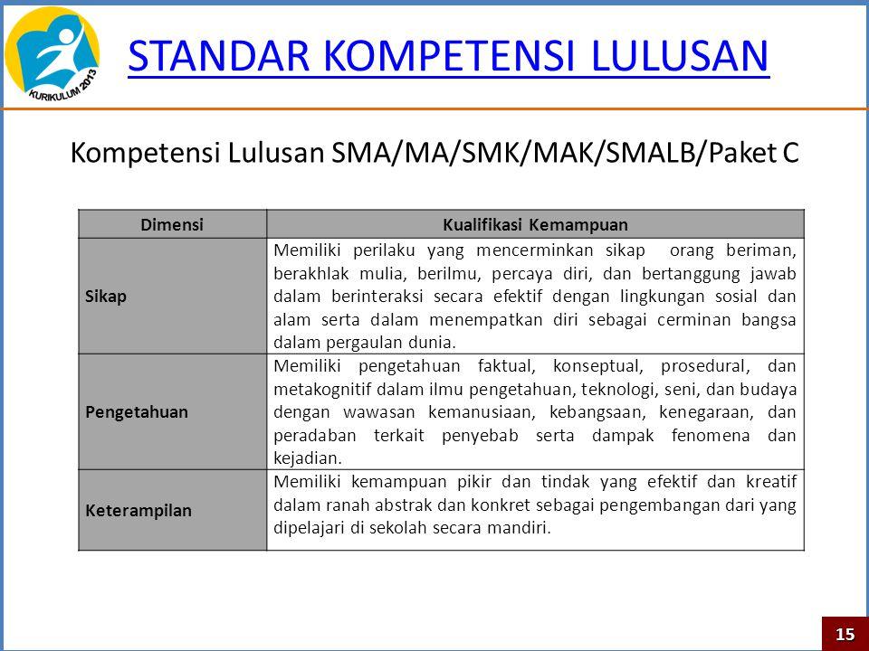 STANDAR KOMPETENSI LULUSAN Kompetensi Lulusan SMA/MA/SMK/MAK/SMALB/Paket C DimensiKualifikasi Kemampuan Sikap Memiliki perilaku yang mencerminkan sika