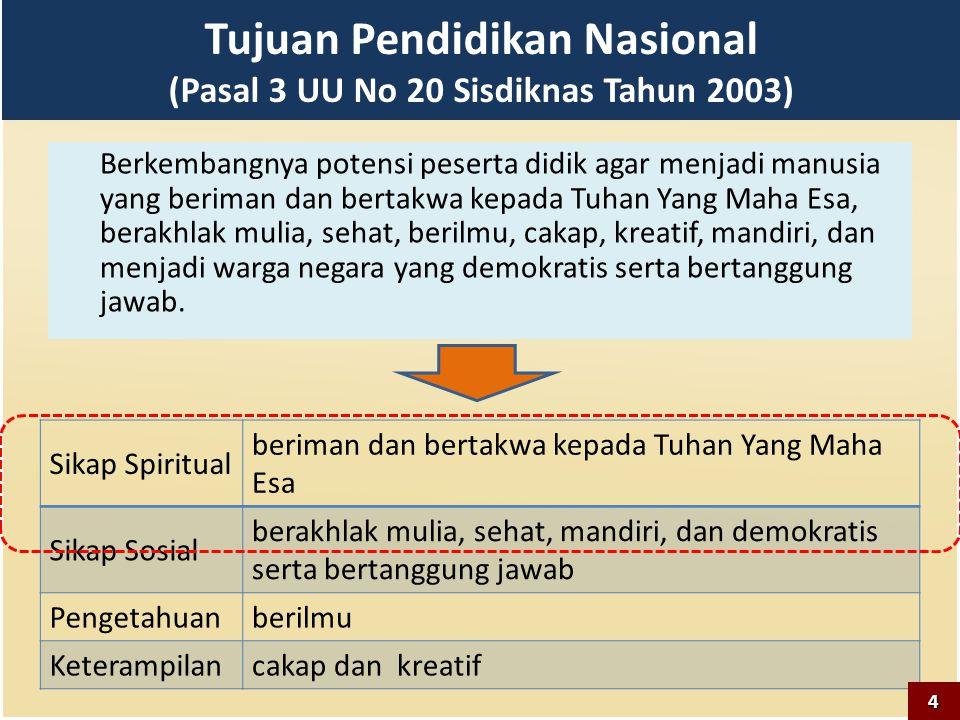 Tujuan Pendidikan Nasional (Pasal 3 UU No 20 Sisdiknas Tahun 2003) Berkembangnya potensi peserta didik agar menjadi manusia yang beriman dan bertakwa